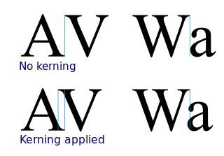 Commonly cited and used kerning examples. (image from Wikipedia)